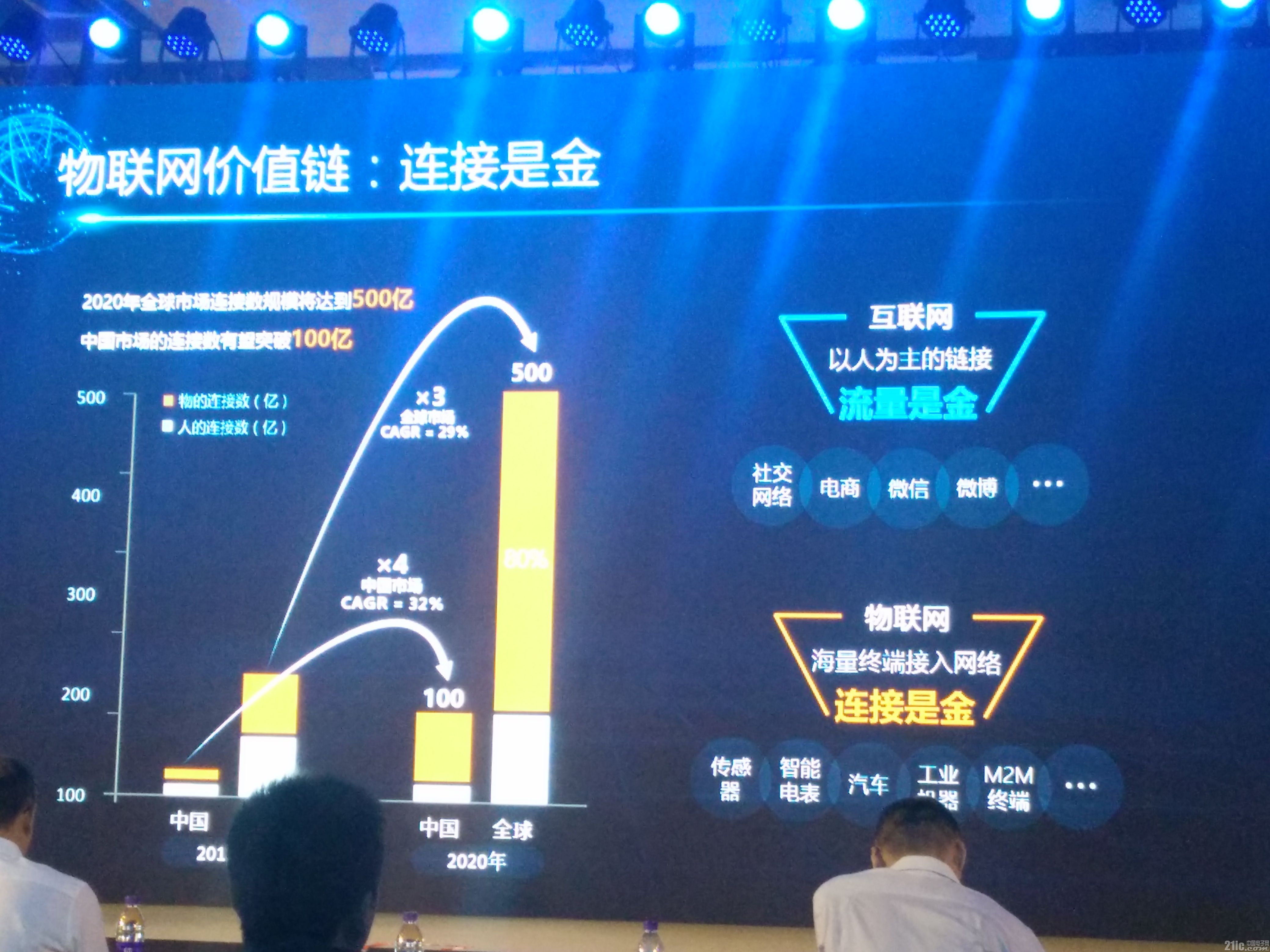 中国物联网的未来在哪里?软硬实力结合是关键