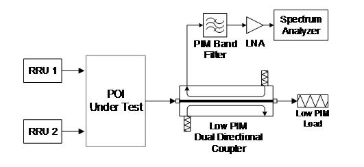 POI系统无源互调的现场测试