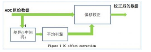 直流偏移校正功能与ADS58H40 PCB布局优化