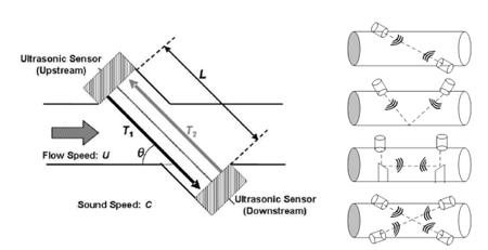 使用超声波技术进行流量计量
