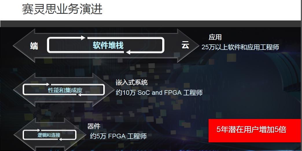 软件工程师也能玩转FPGA啦,看赛灵思如何带你飞