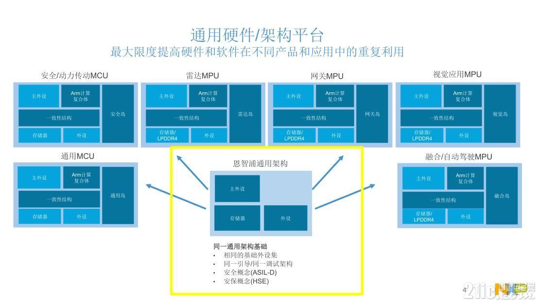 通用硬件架构平台.jpg