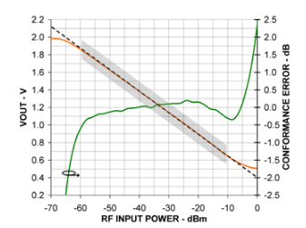 利用对数放大器和MCU增强RF功率测量精度