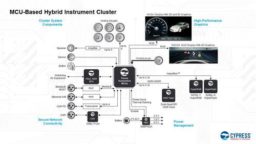 赛普拉斯推出支持混合仪表盘和平视显示器动态 3D 图像功能的全新汽车用 MCU 解决方案