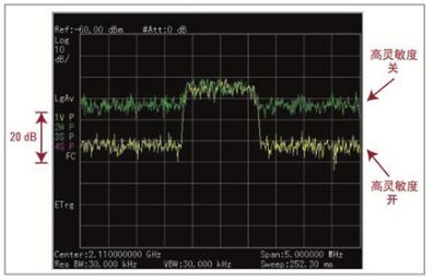 使用手持式频谱分析仪进行干扰测试