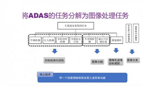 细看深度学习在ADAS中的应用
