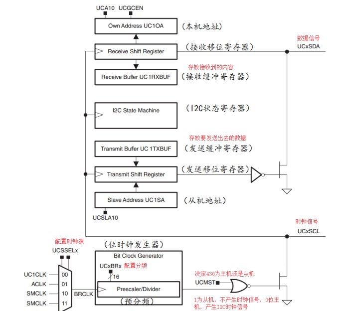 MSP430通信资源之IIC通信