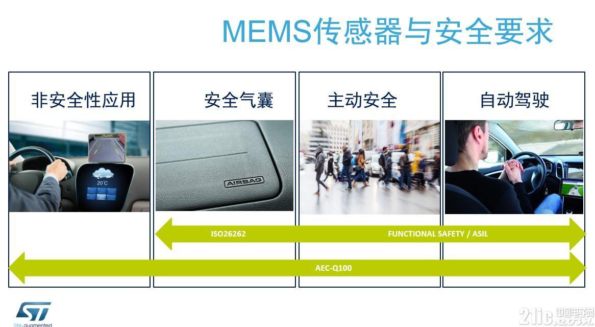 ST MEMS发展20年:下一次机会在汽车和工业