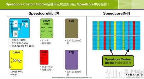 Speedcore定制单元块的细节