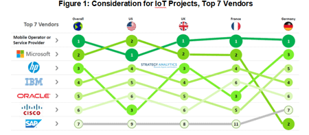 Strategy Analytics:移动运营商和微软是企业部署IoT的首选服务提供商