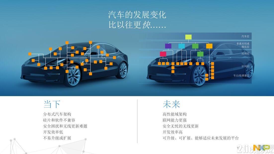 汽车的发展变化比以往更快.jpg
