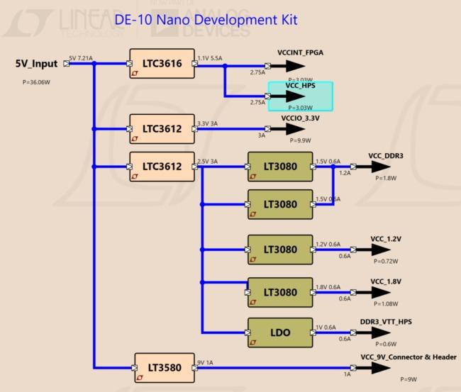 DE10-Nano 套件