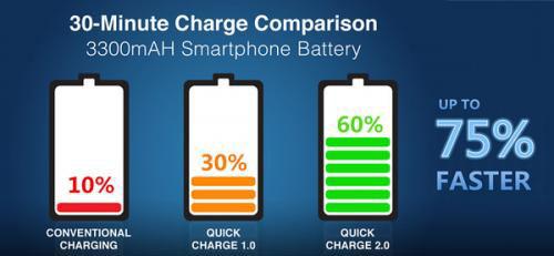 快充会损坏手机电池?