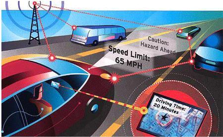 未来物联网智能交通系统技术发展趋势