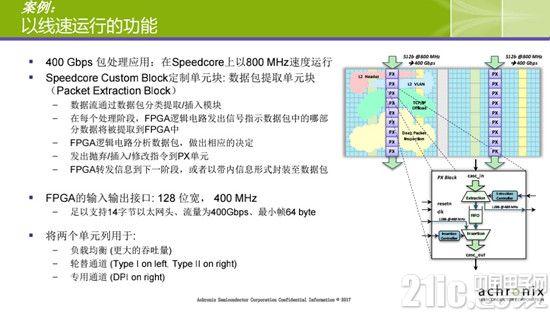 Achronix:Speedcore Custom Blocks定制单元块为数据加速系统再添动力