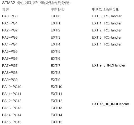 stm32 外部中断知识介绍