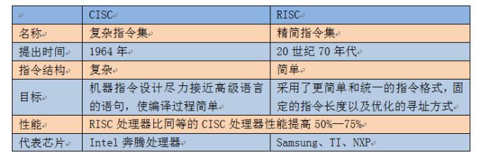 为什么工业领域ARM处理器必然超越X86?