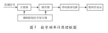 基于EDA技术的数字频率计的设计