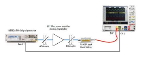 借助功率分析仪准确测量802.11ac射频性能