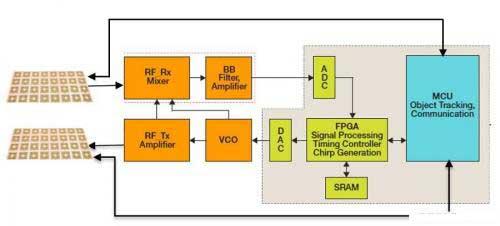 如何提高汽车雷达的品质性能