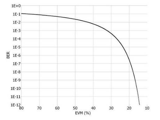 ZigBee 传输器测试的基本概念