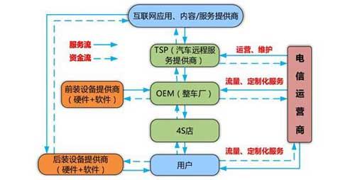 中国联通对车联网的探索