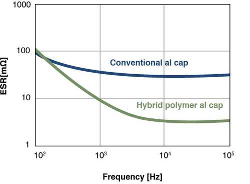 全球首个轴向引线式聚合物混合铝电解电容器