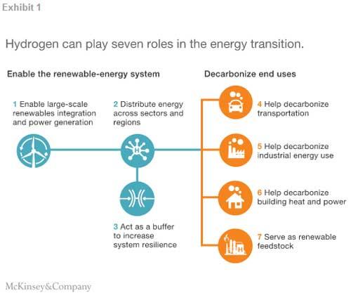 解读氢燃料电池未来
