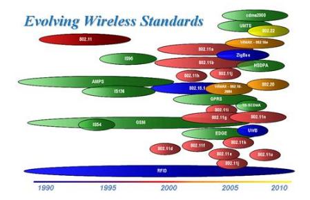 为不同无线通信标准构建同一的测试平台