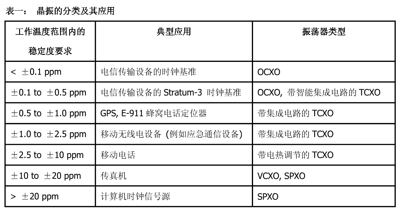 TCXO晶振控制芯片设计思路