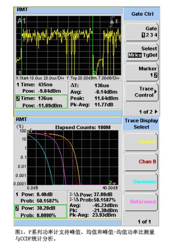 如何加快MIMO测试速度和降低测试成本