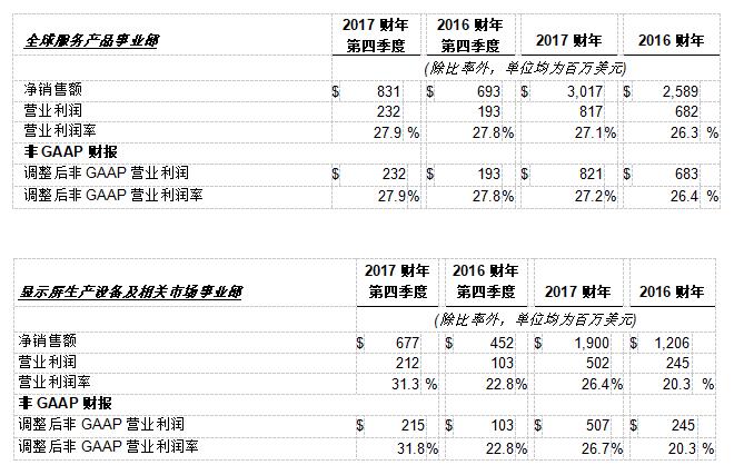 ��用材料公司2017�年第四季度及全年�I�再���v史新高