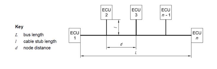 为什么CAN总线分支在0.3米内是最可靠的?
