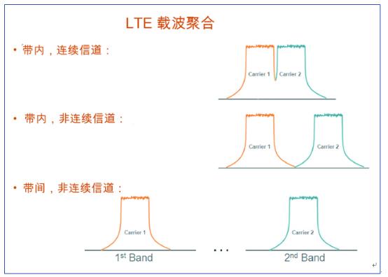 4G LTE设备测试的考虑因素