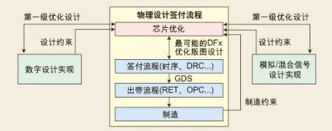 平衡芯片互连优化步骤方法