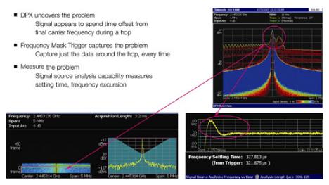 实时频谱分析仪RF视图功能 应对跳频软件无线电挑战
