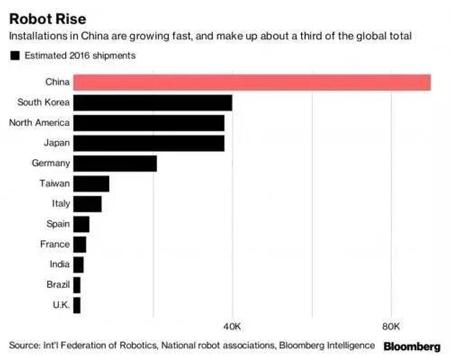 智能制造概念火热,去年中国买下全球三分之一工业机器人