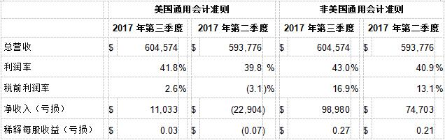 赛普拉斯发布 2017 年第三季度财报