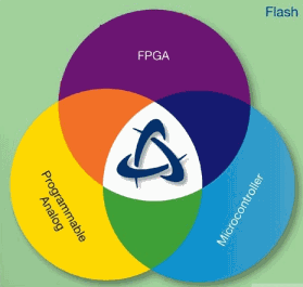 整合ARM、FPGA与可编程模拟电路的单芯片方案