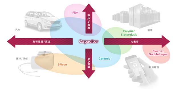 创新驱动发展,村田不断开创电子产品新未来