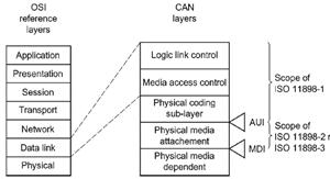 解读ISO11898-1数据链路层和物理层信号