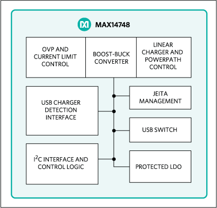 Maxim推出MAX14748 15W USB Type-C充电器,简化便携式消费产品设计