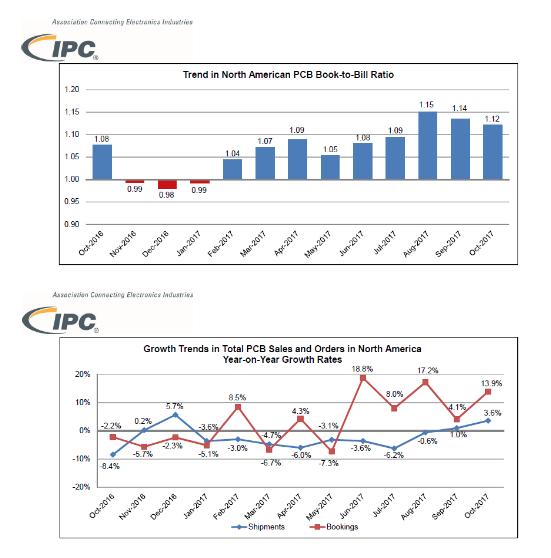 IPC报告显示10月份北美PCB业务继续增长