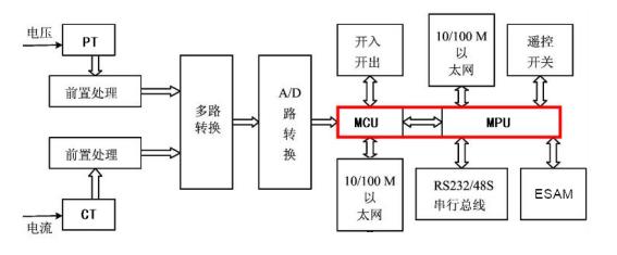 电力FTU的单核心解决方案