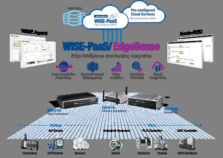 研华新一代高性能边缘智能服务器,采用WISE-PaaS/EdgeSense协助物联网管理与分析