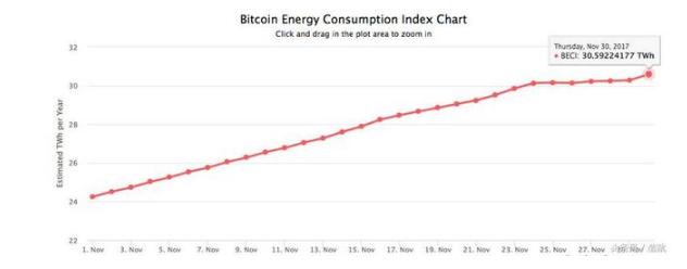"""""""肮脏""""的比特币:挖矿耗电量惊人,一半以上是在中国进行"""