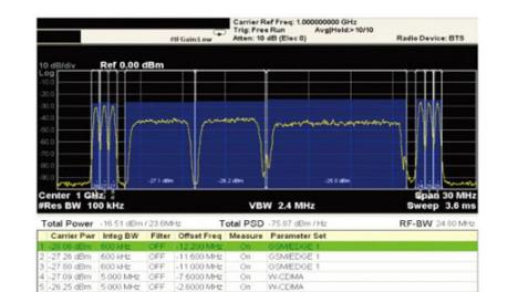 多标准无线电基站发射机测试挑战