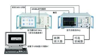 RF放大器非线性测量技术