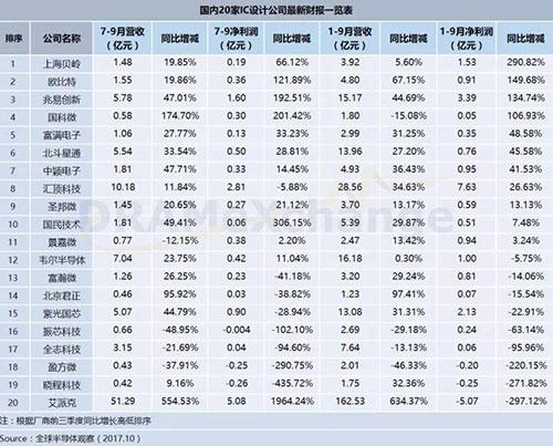 国内20家IC设计公司 前三季净利增长逾100%的占4家