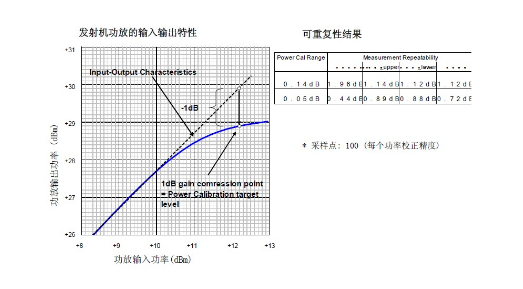 基于MS269X系列矢量信号分析仪的高频器件测试技术